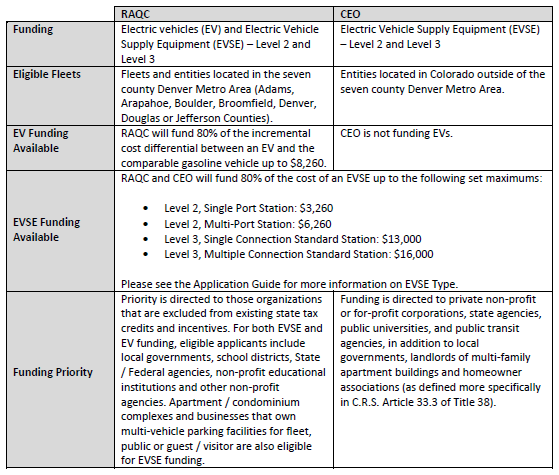 CAC Funding Table for Website